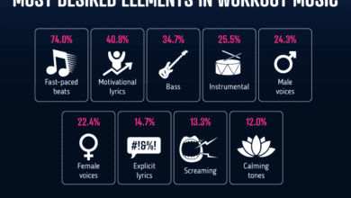 Photo of FitRated Says Nearly 1 in 3 Listen to EDM While Working Out